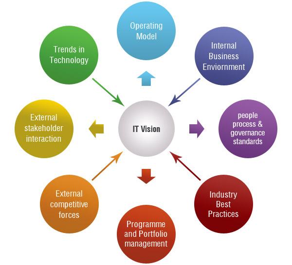 high performance consulting skills pdf